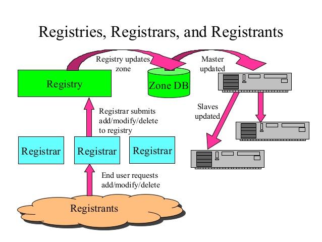 REGISTRY , REGISTRAR & REGISTRANT